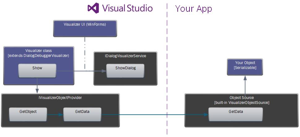 Writing A (ReadOnly) Custom Debugger Visualizer for Visual