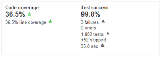 Setting up SonarQube analysis for C# projects - Musing
